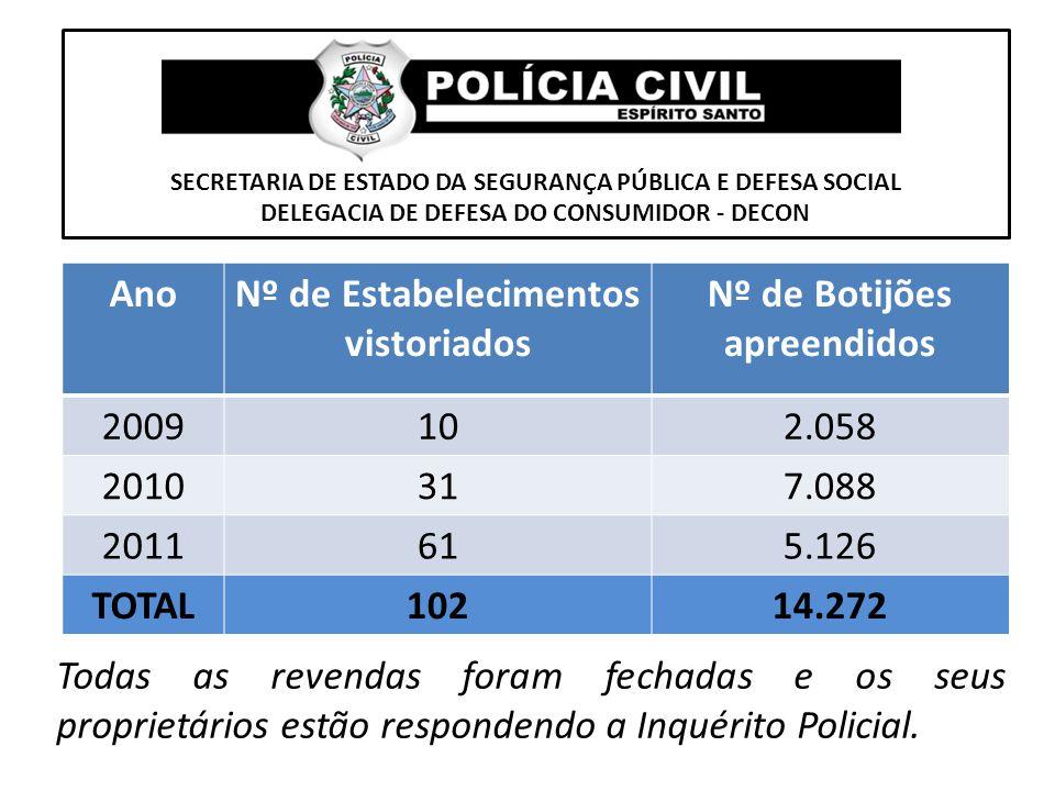 Nº de Estabelecimentos vistoriados Nº de Botijões apreendidos