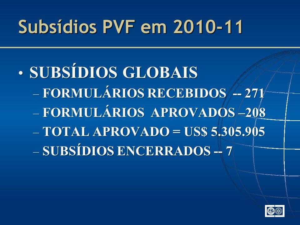Subsídios PVF em 2010-11 SUBSÍDIOS GLOBAIS