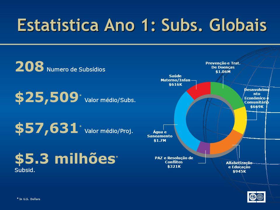 Estatistica Ano 1: Subs. Globais