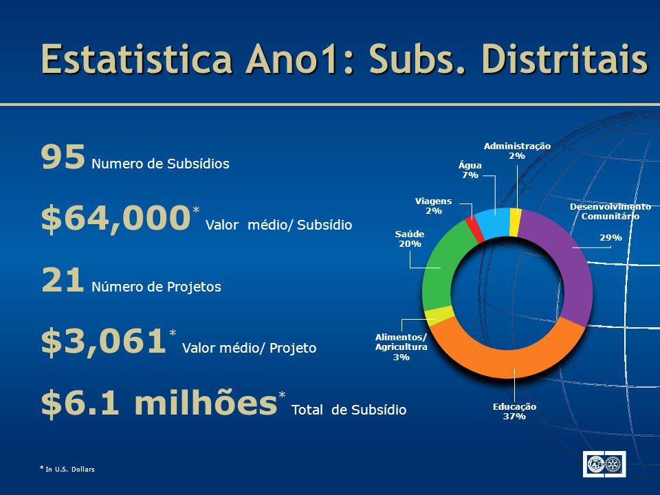 Estatistica Ano1: Subs. Distritais