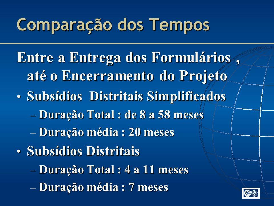 Comparação dos Tempos Entre a Entrega dos Formulários , até o Encerramento do Projeto. Subsídios Distritais Simplificados.