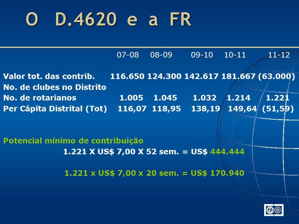 O D.4620 e a FR 07-08 08-09 09-10 10-11 11-12. Valor tot. das contrib. 116.650 124.300 142.617 181.667 (63.000)