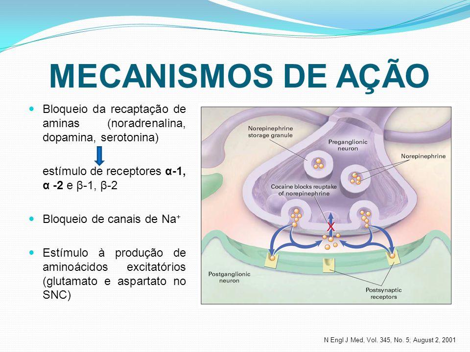 MECANISMOS DE AÇÃO Bloqueio da recaptação de aminas (noradrenalina, dopamina, serotonina) estímulo de receptores α-1, α -2 e β-1, β-2.