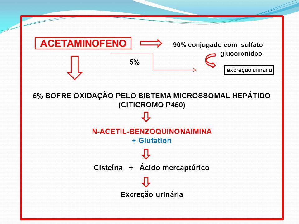 ACETAMINOFENO 90% conjugado com sulfato