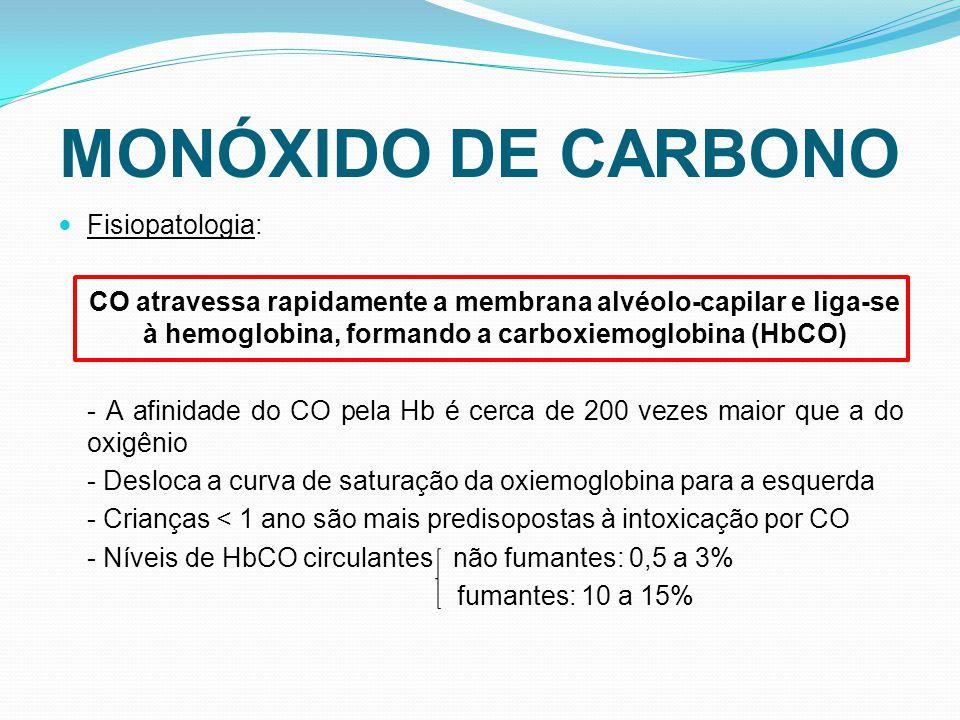MONÓXIDO DE CARBONO Fisiopatologia: