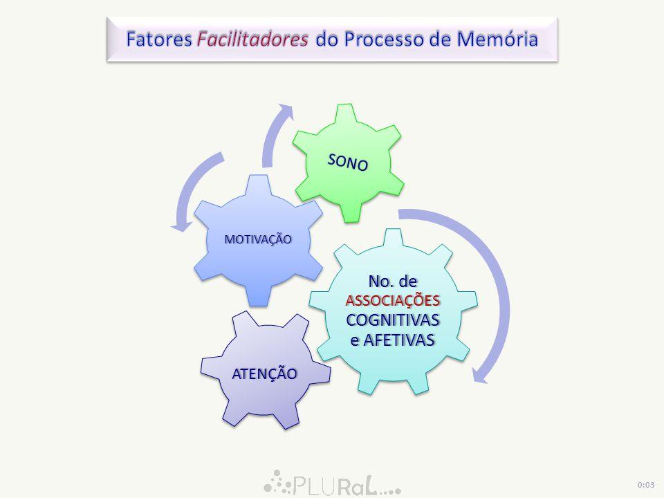 Fatores Facilitadores do Processo de Memória