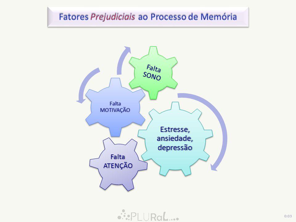 Fatores Prejudiciais ao Processo de Memória