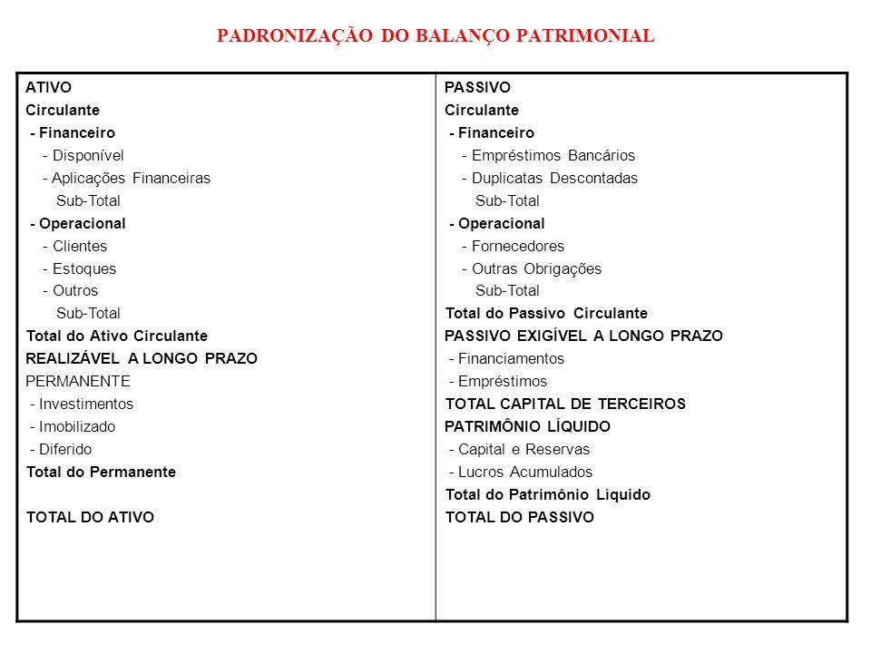 PADRONIZAÇÃO DO BALANÇO PATRIMONIAL