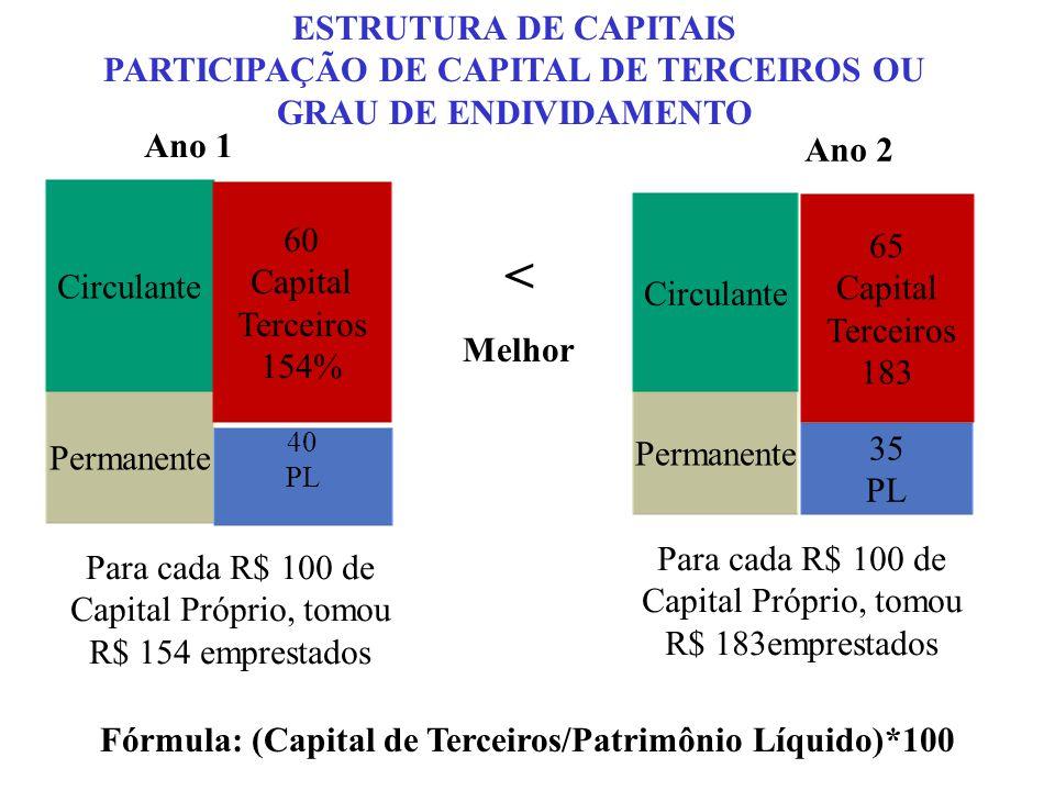 < ESTRUTURA DE CAPITAIS
