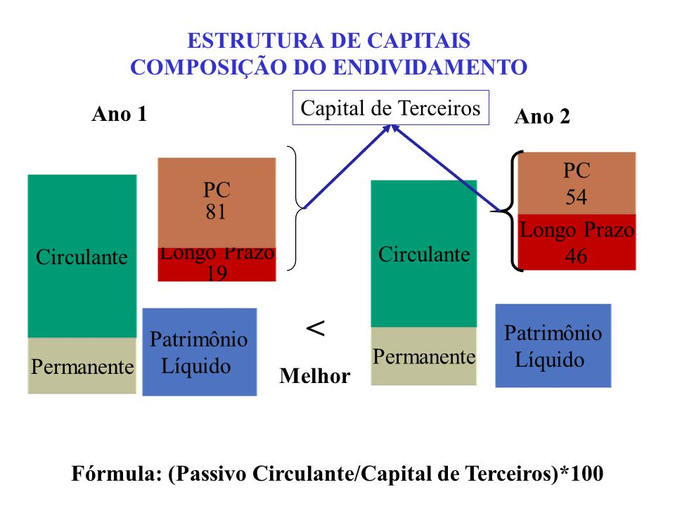 < ESTRUTURA DE CAPITAIS COMPOSIÇÃO DO ENDIVIDAMENTO