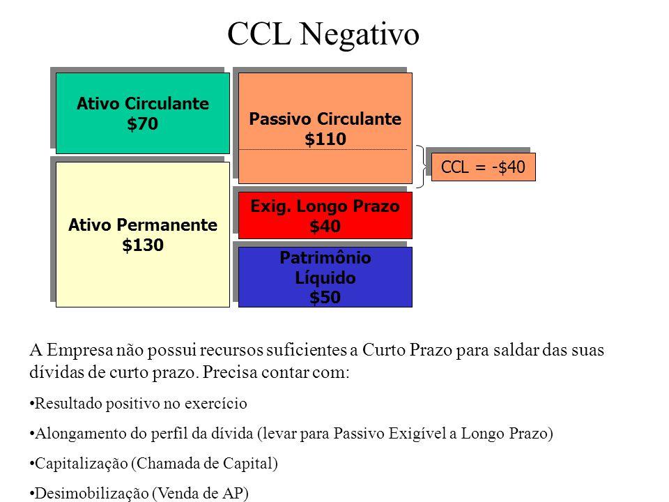 CCL Negativo Ativo Circulante. $70. Ativo Permanente. $130. Passivo Circulante. $110. Exig. Longo Prazo.