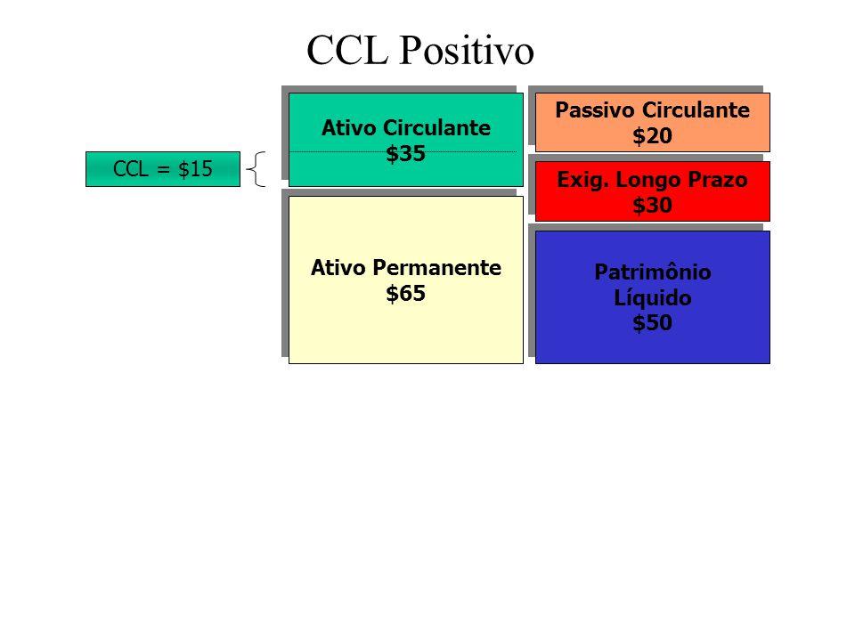 CCL Positivo Passivo Circulante Ativo Circulante $20 $35 CCL = $15