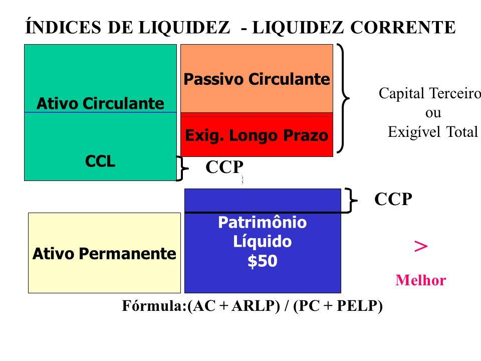 > ÍNDICES DE LIQUIDEZ - LIQUIDEZ CORRENTE CCP CCP