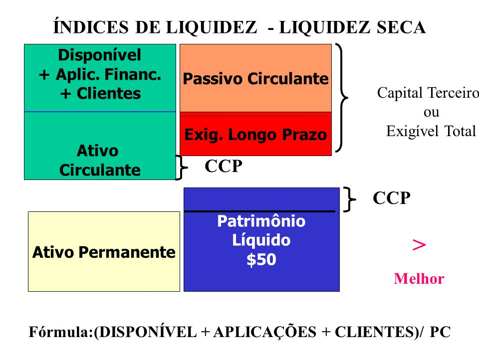 > ÍNDICES DE LIQUIDEZ - LIQUIDEZ SECA CCP CCP Disponível