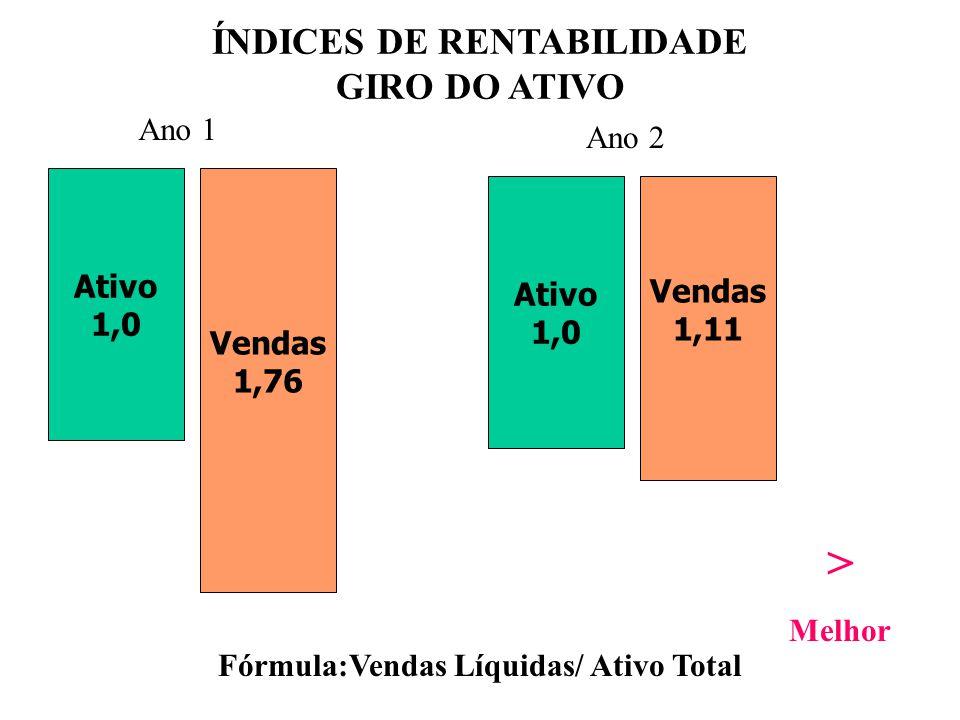 ÍNDICES DE RENTABILIDADE Fórmula:Vendas Líquidas/ Ativo Total