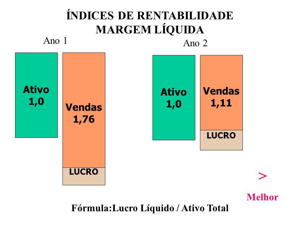 ÍNDICES DE RENTABILIDADE Fórmula:Lucro Líquido / Ativo Total