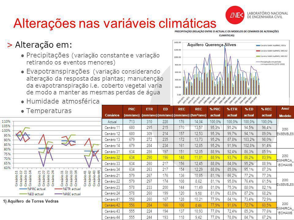 Alterações nas variáveis climáticas