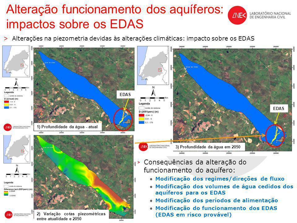Alteração funcionamento dos aquíferos: impactos sobre os EDAS