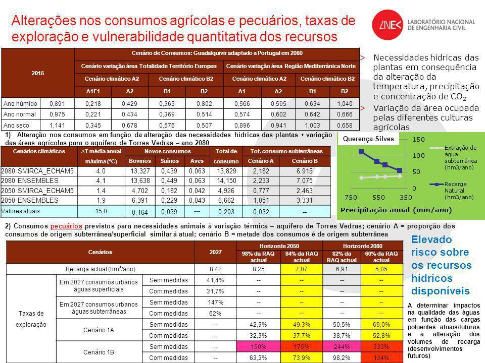 Alterações nos consumos agrícolas e pecuários, taxas de exploração e vulnerabilidade quantitativa dos recursos