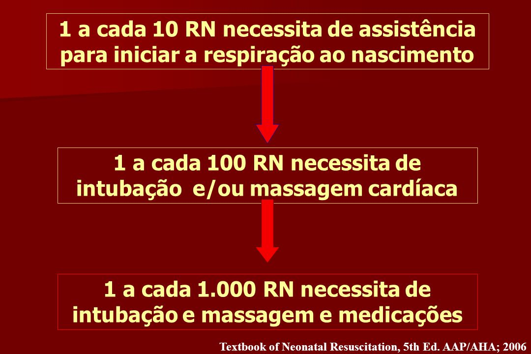 1 a cada 100 RN necessita de intubação e/ou massagem cardíaca