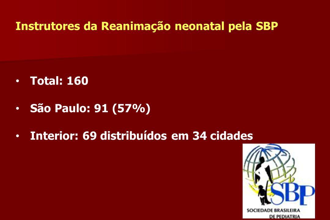 Instrutores da Reanimação neonatal pela SBP