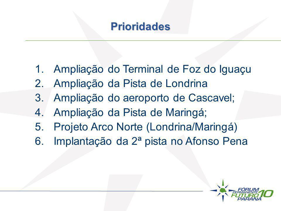 Ampliação do Terminal de Foz do Iguaçu Ampliação da Pista de Londrina