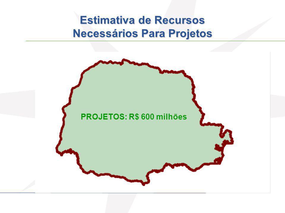 Estimativa de Recursos Necessários Para Projetos