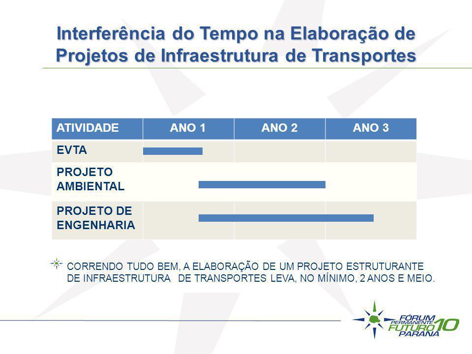 Interferência do Tempo na Elaboração de Projetos de Infraestrutura de Transportes