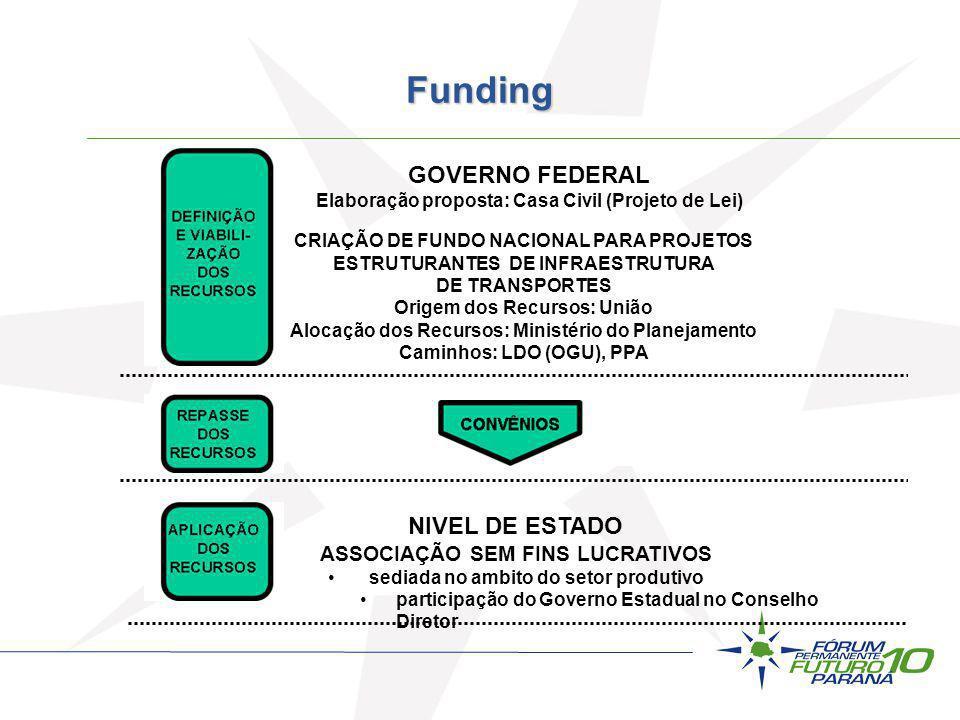 Funding GOVERNO FEDERAL NIVEL DE ESTADO ASSOCIAÇÃO SEM FINS LUCRATIVOS