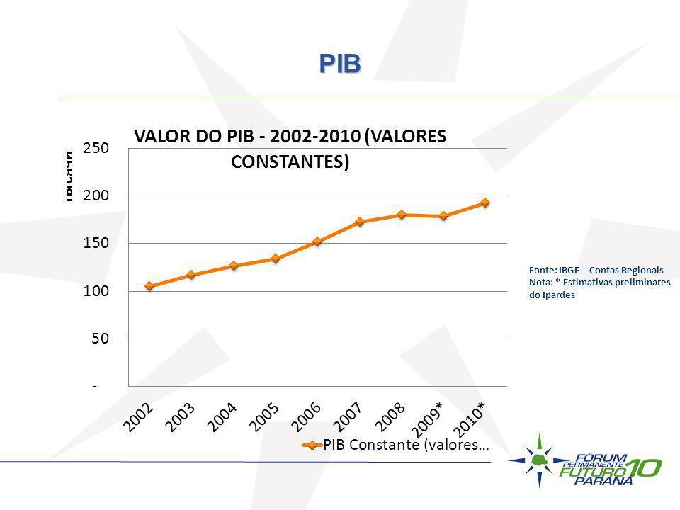 PIB Fonte: IBGE – Contas Regionais