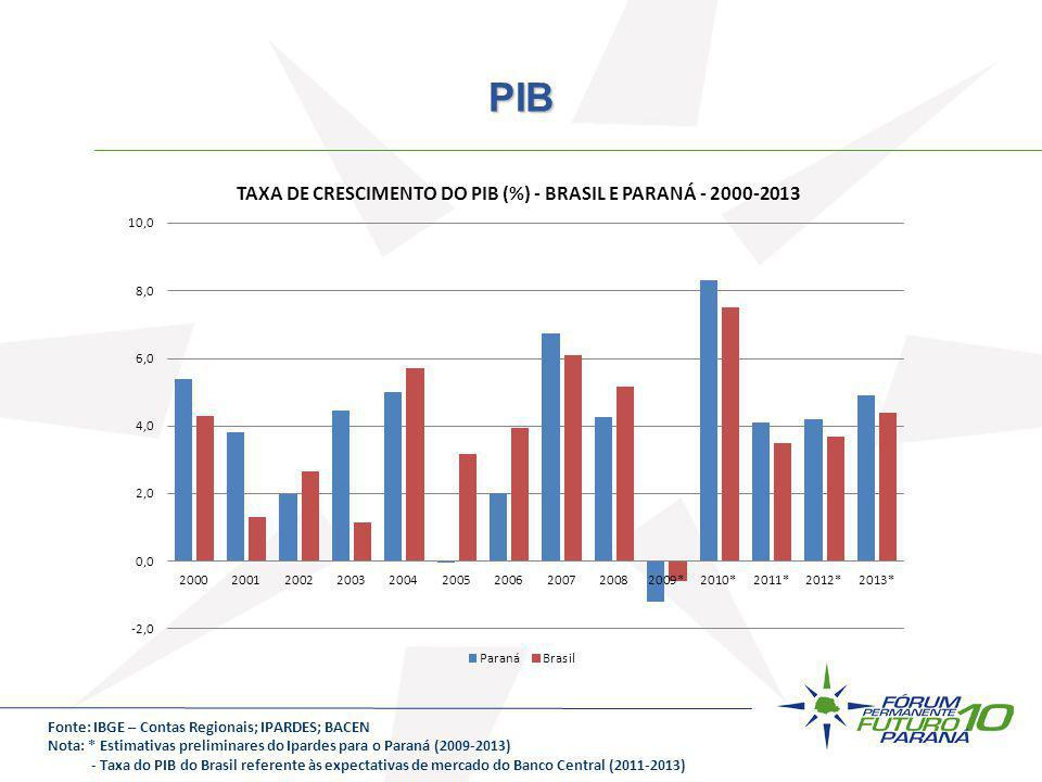 PIB Fonte: IBGE – Contas Regionais; IPARDES; BACEN