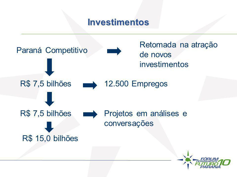 Investimentos Retomada na atração de novos investimentos
