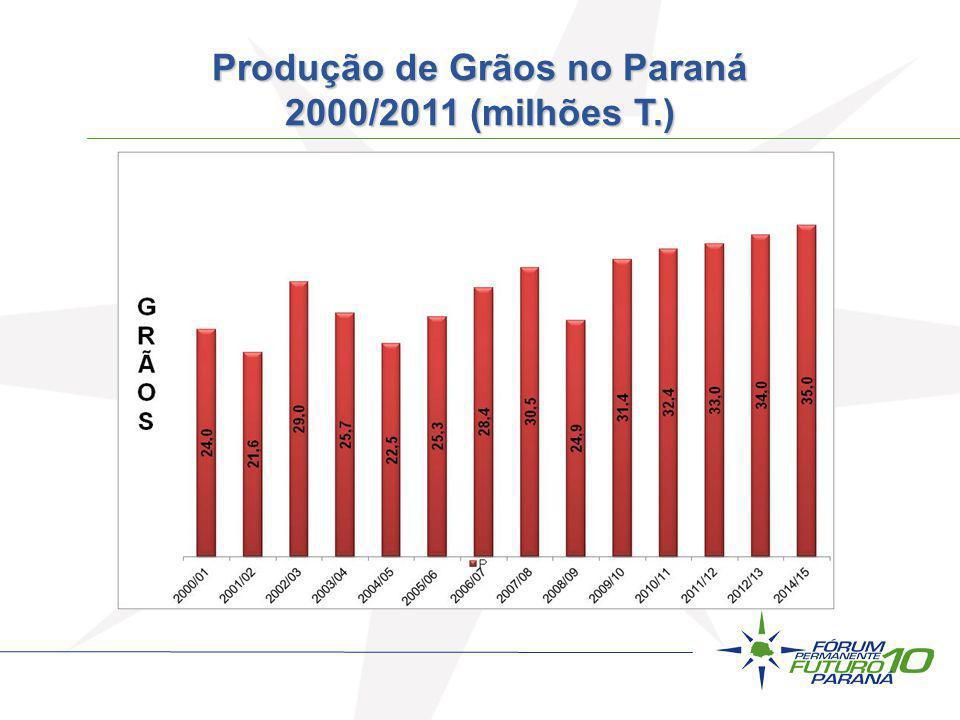 Produção de Grãos no Paraná 2000/2011 (milhões T.)