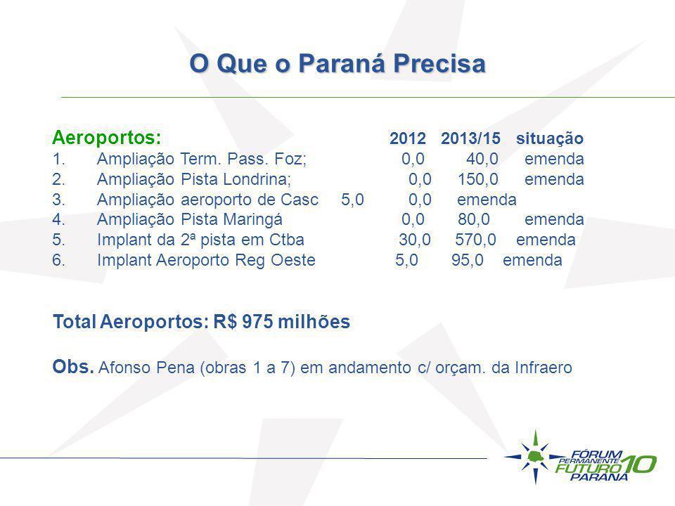 O Que o Paraná Precisa Aeroportos: 2012 2013/15 situação