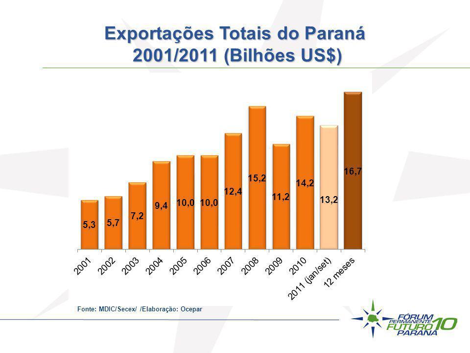 Exportações Totais do Paraná 2001/2011 (Bilhões US$)