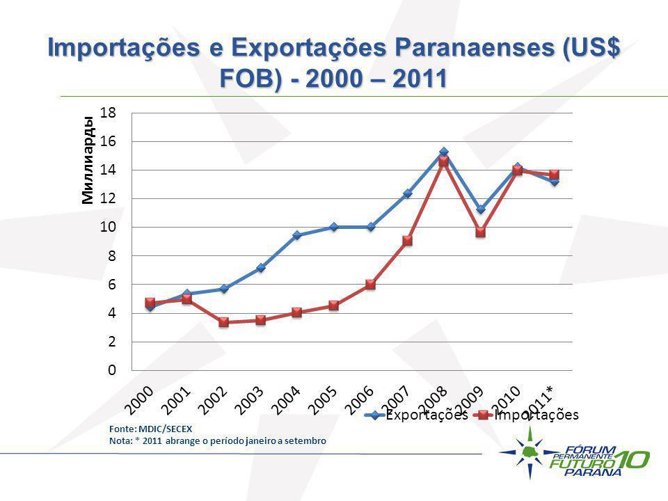 Importações e Exportações Paranaenses (US$ FOB) - 2000 – 2011