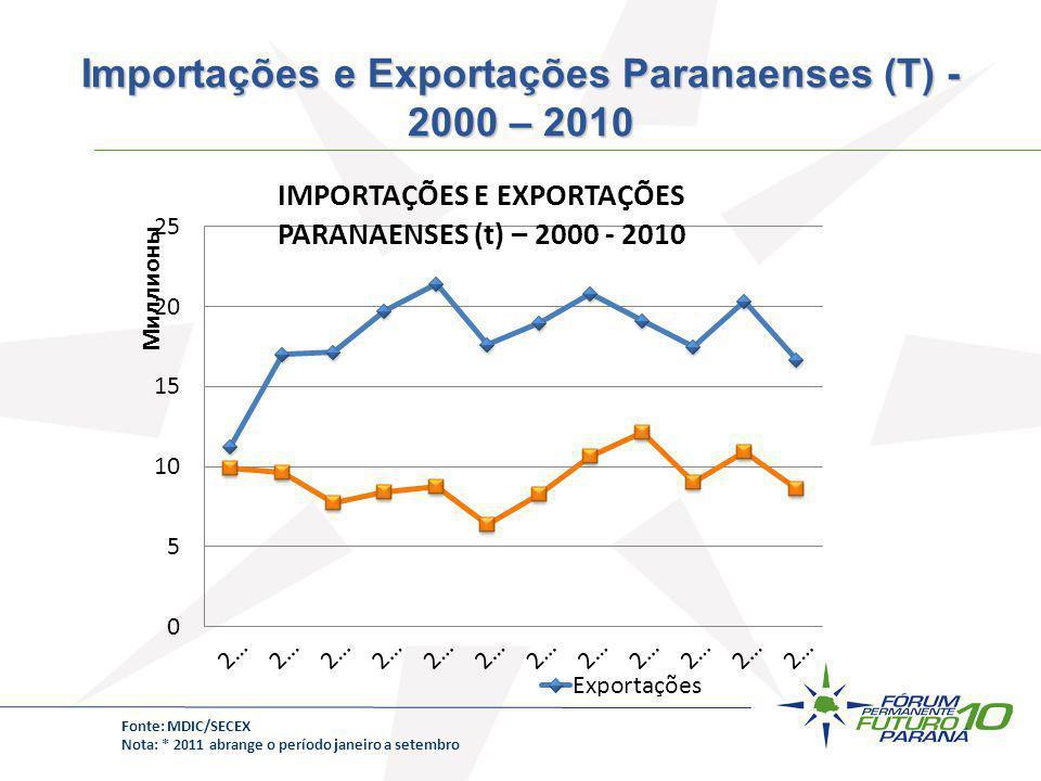 Importações e Exportações Paranaenses (T) - 2000 – 2010