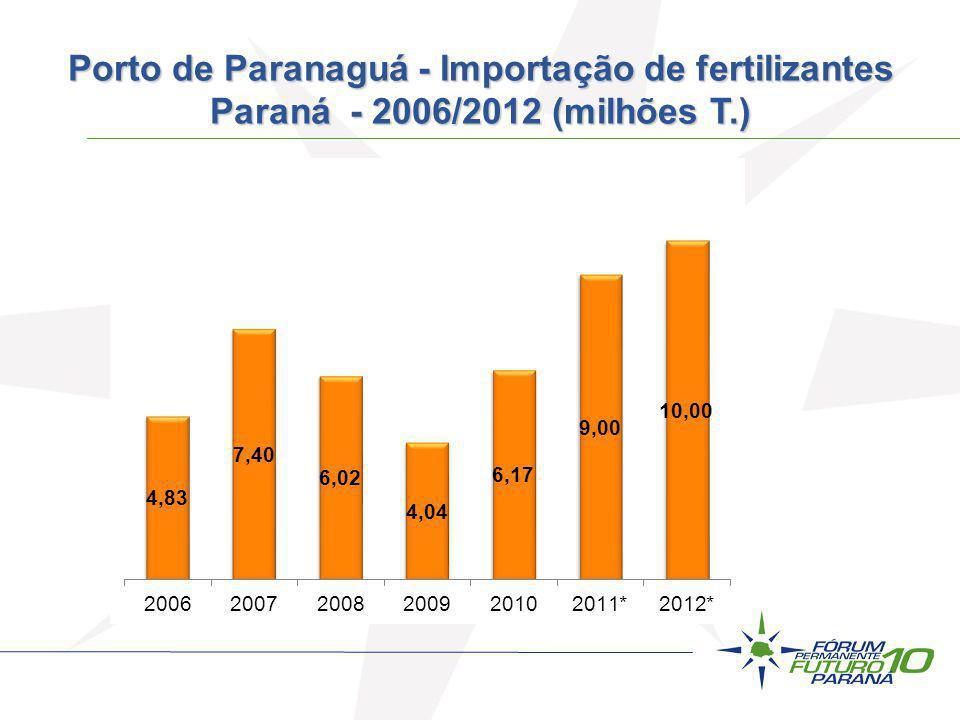 Porto de Paranaguá - Importação de fertilizantes Paraná - 2006/2012 (milhões T.)