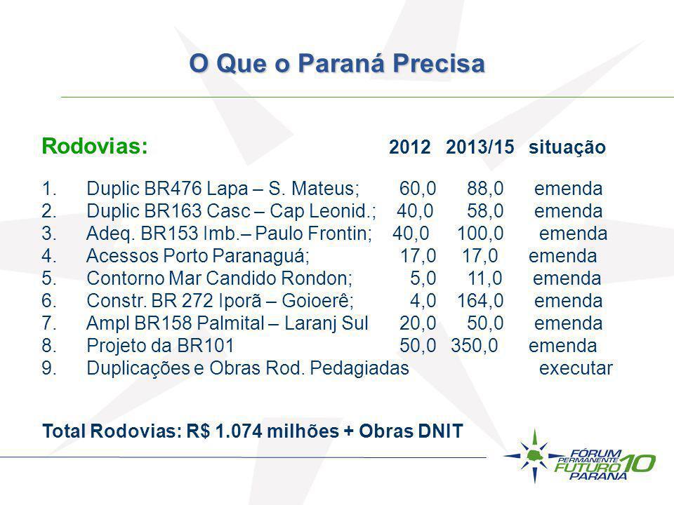 O Que o Paraná Precisa Rodovias: 2012 2013/15 situação
