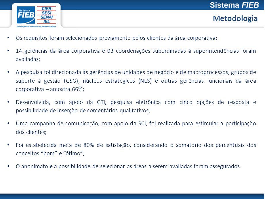 Metodologia Os requisitos foram selecionados previamente pelos clientes da área corporativa;
