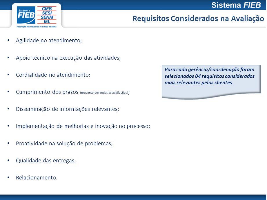 Requisitos Considerados na Avaliação
