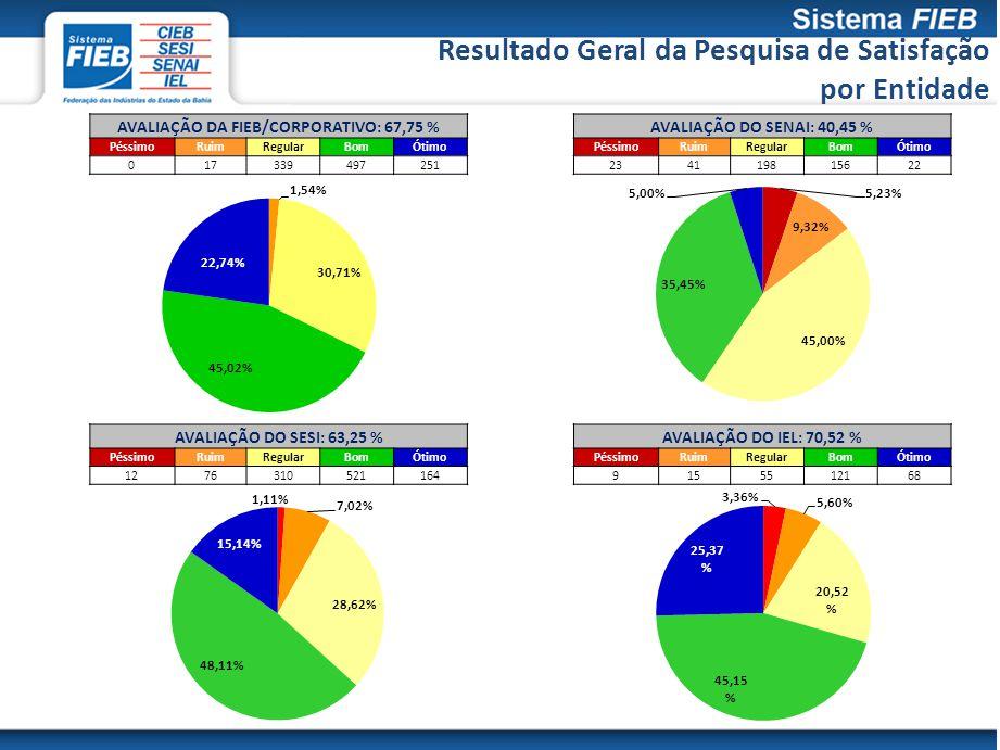 AVALIAÇÃO DA FIEB/CORPORATIVO: 67,75 %