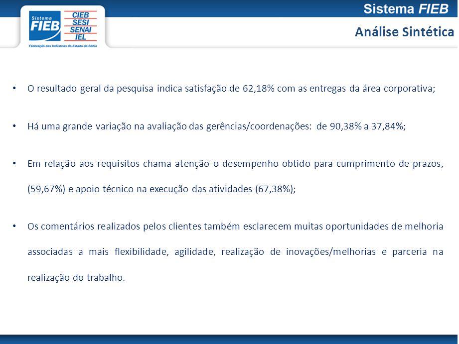 Análise Sintética O resultado geral da pesquisa indica satisfação de 62,18% com as entregas da área corporativa;