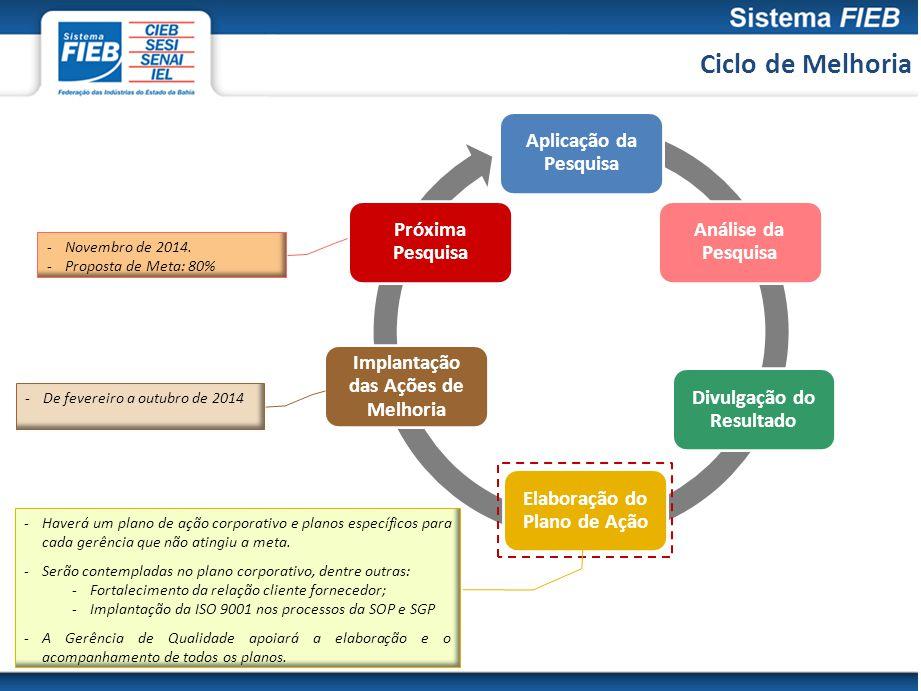Ciclo de Melhoria Aplicação da Pesquisa Análise da Pesquisa