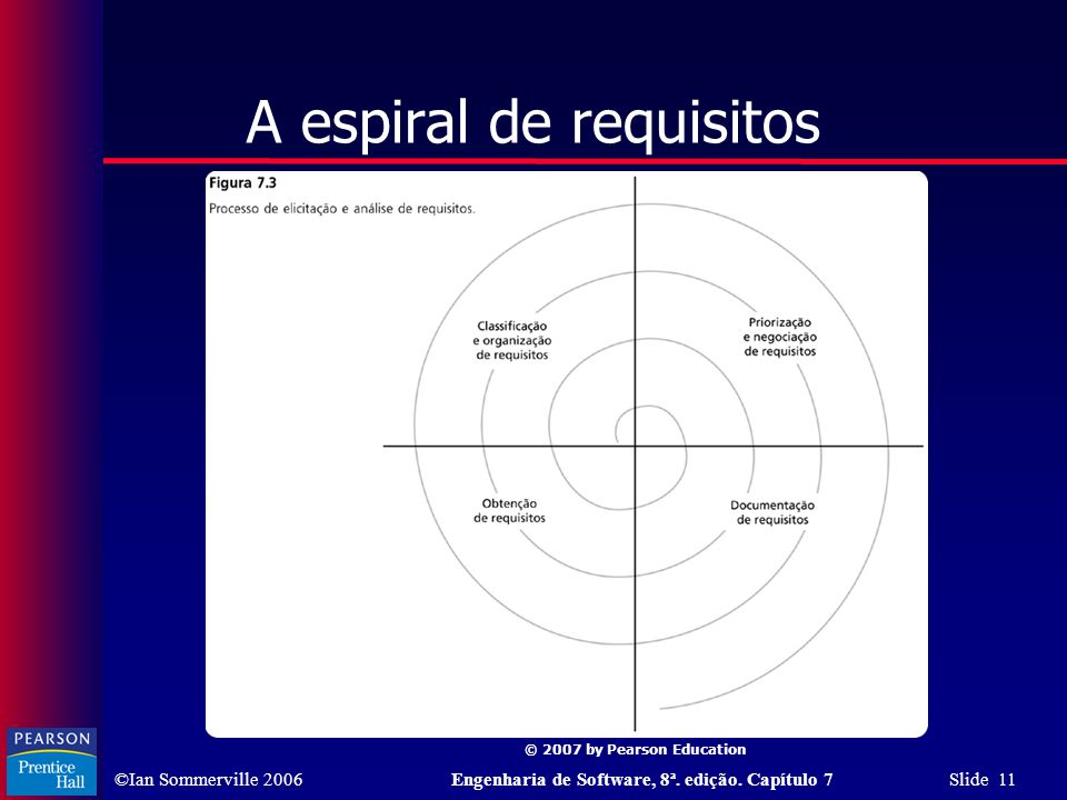 A espiral de requisitos