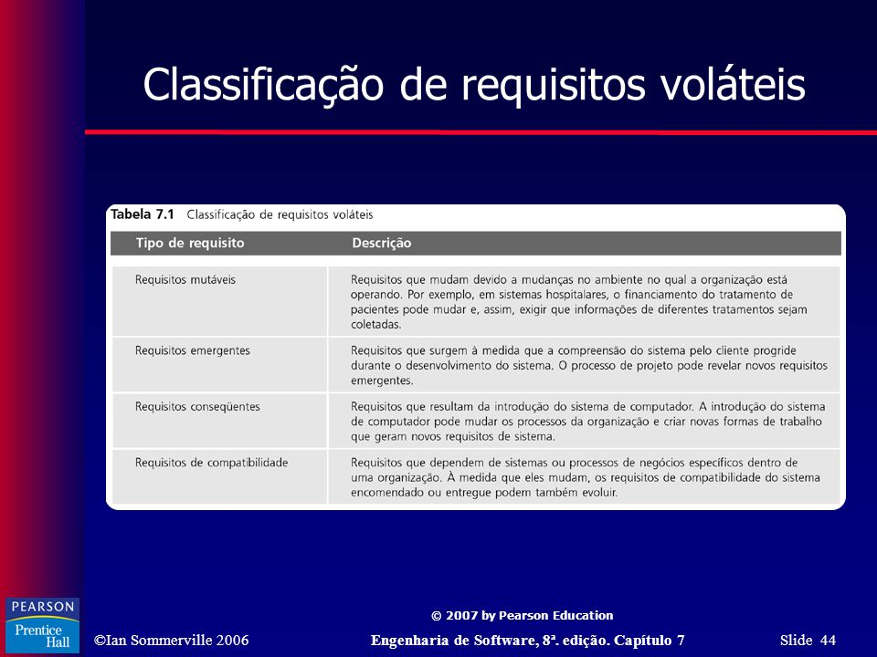 Classificação de requisitos voláteis