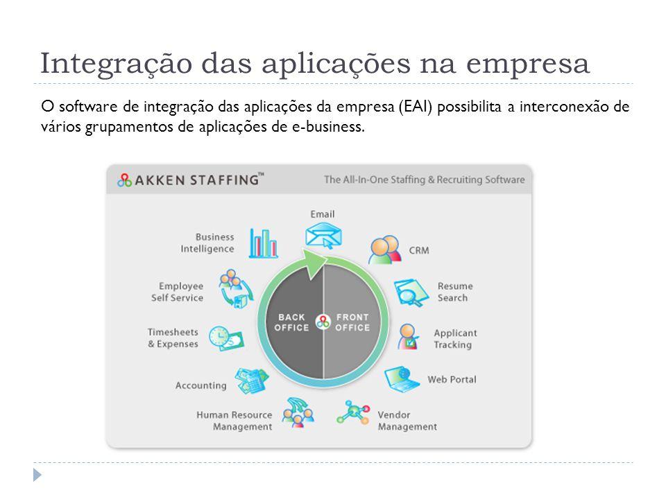 Integração das aplicações na empresa