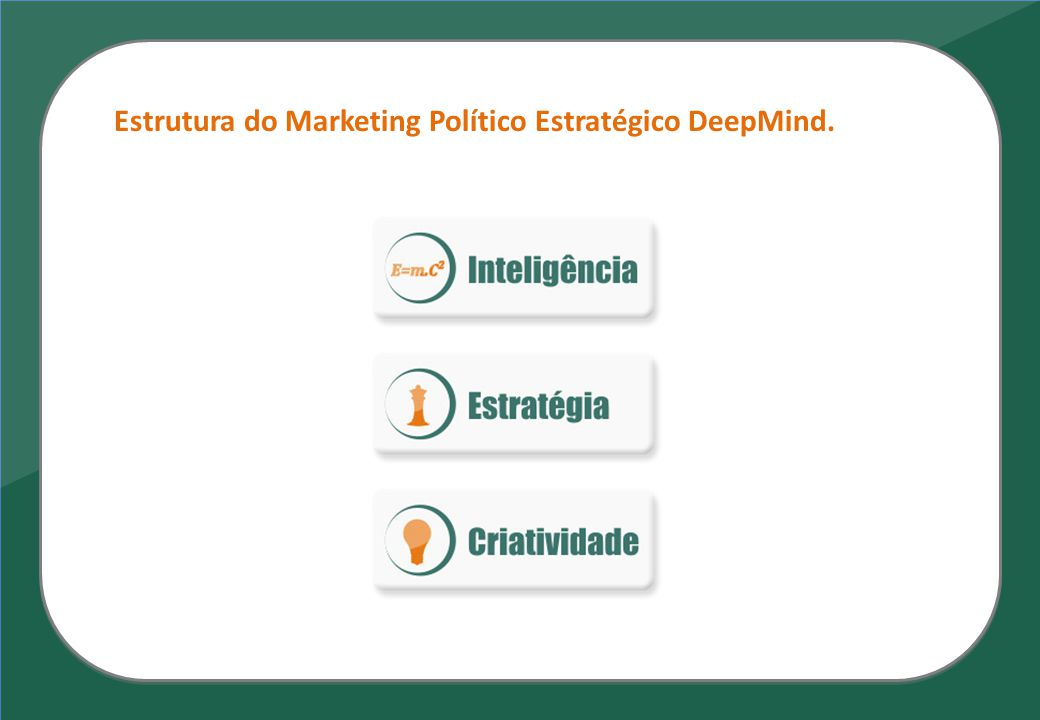 Estrutura do Marketing Político Estratégico DeepMind.