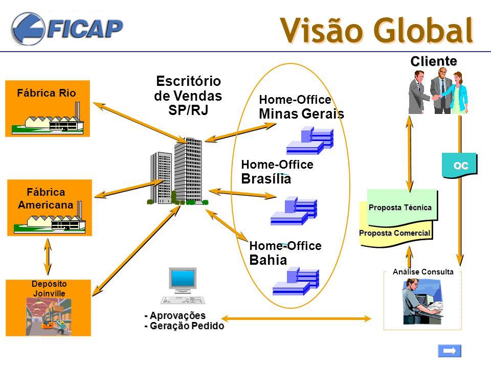 Visão Global Cliente Escritório de Vendas SP/RJ