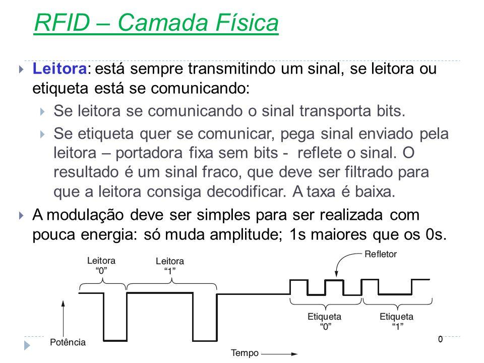 RFID – Camada Física Leitora: está sempre transmitindo um sinal, se leitora ou etiqueta está se comunicando: